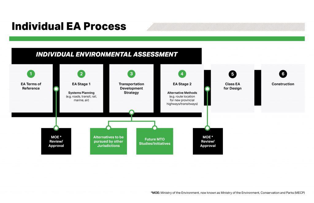 Individual Environmental Assessment Process