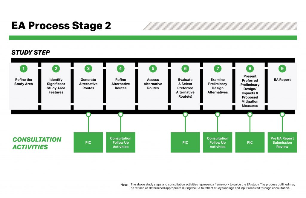 EA Process Stage 2